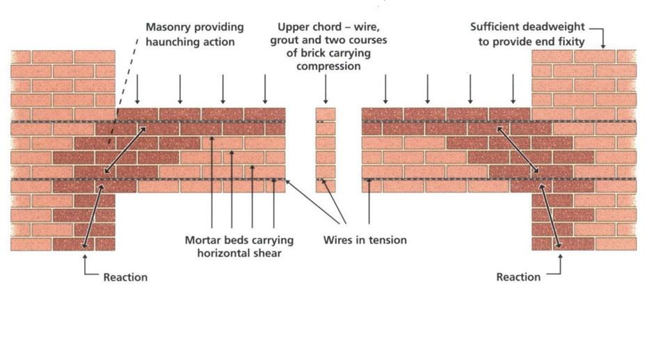 Brick Lintel Repairs 1st Master Wall Ties Masonry